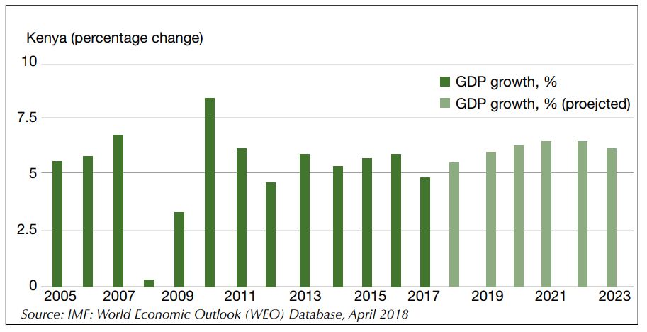 Economic trends in GDP, Inflation rate – Business Ireland Kenya